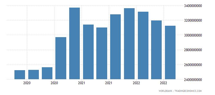 liechtenstein 16_international debt securities all maturities wb data