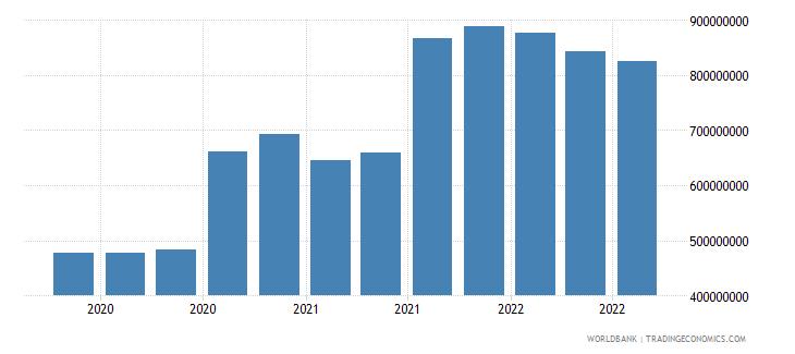 liechtenstein 17_international debt securities nonbanks wb data