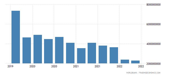 liechtenstein 23_liabilities to bis banks consolidated total wb data