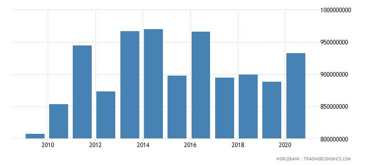 liechtenstein adjusted savings consumption of fixed capital us dollar wb data