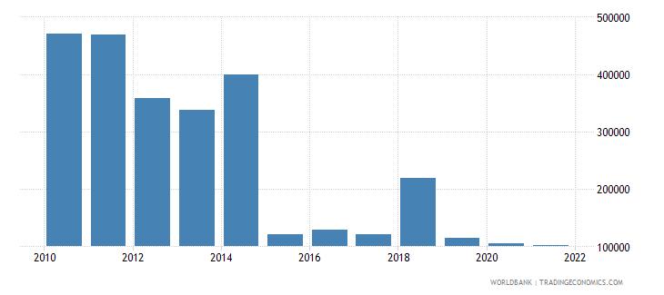 liechtenstein adjusted savings net forest depletion current us$ wb data