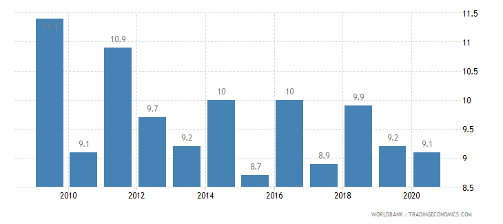 liechtenstein birth rate crude per 1 000 people wb data
