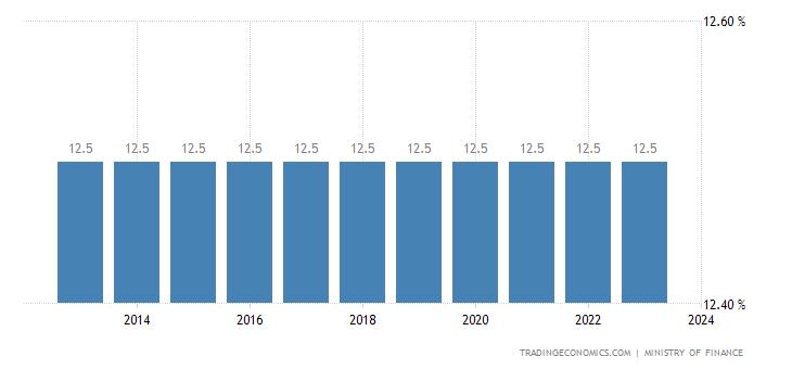 Liechtenstein Corporate Tax Rate
