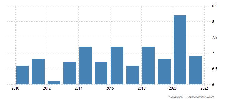 liechtenstein death rate crude per 1 000 people wb data