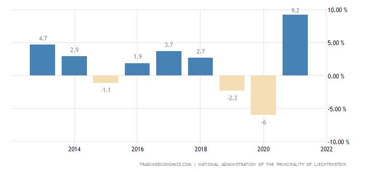 Liechtenstein GDP Annual Growth Rate