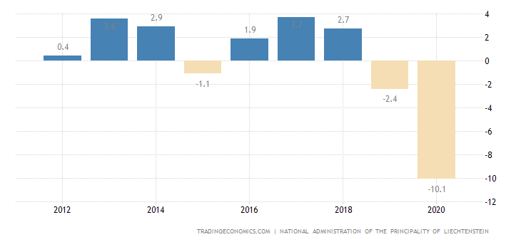 Liechtenstein GDP Annual Growth Rate