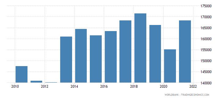 liechtenstein gdp per capita current lcu wb data