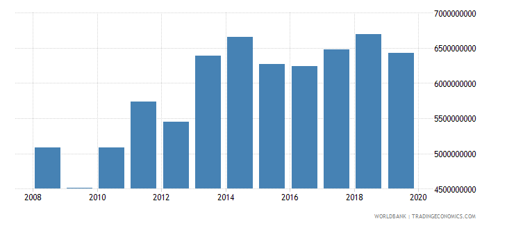 liechtenstein gdp us dollar wb data