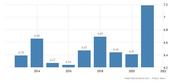 Liechtenstein GDP