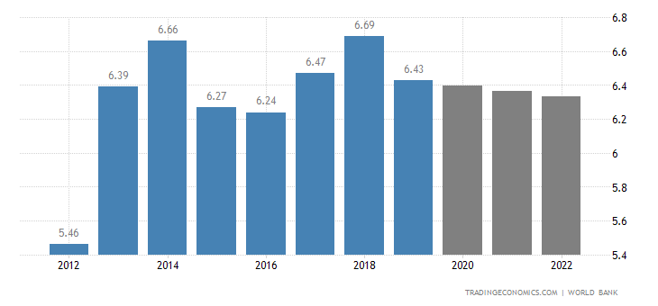 Liechtenstein GDP