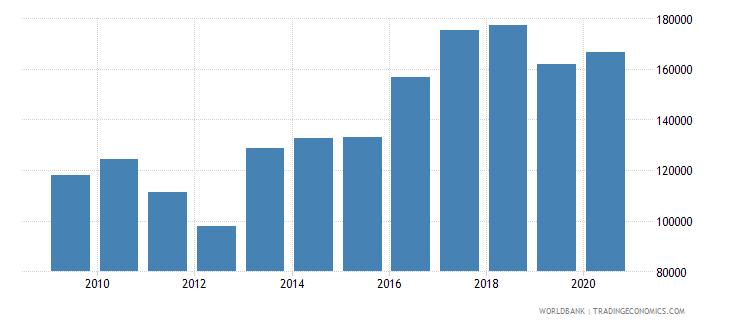 liechtenstein gni per capita current lcu wb data