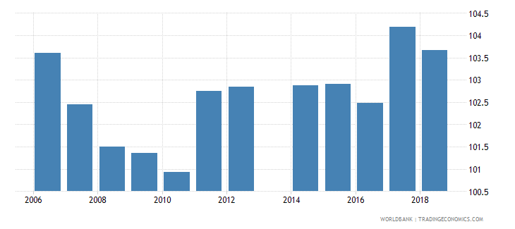 liechtenstein gross enrolment ratio primary and secondary female percent wb data