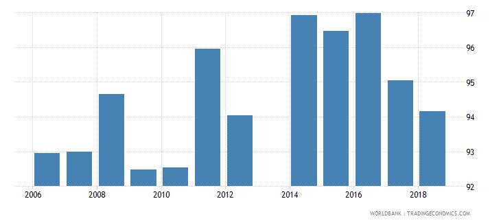 liechtenstein gross enrolment ratio primary to tertiary male percent wb data