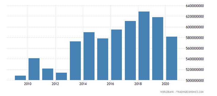 liechtenstein gross value added at factor cost current lcu wb data