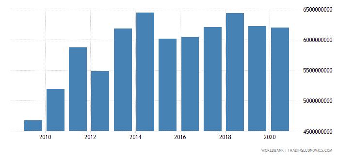 liechtenstein gross value added at factor cost current us$ wb data