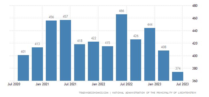 Liechtenstein Imports