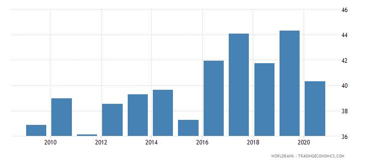 liechtenstein industry value added percent of gdp wb data