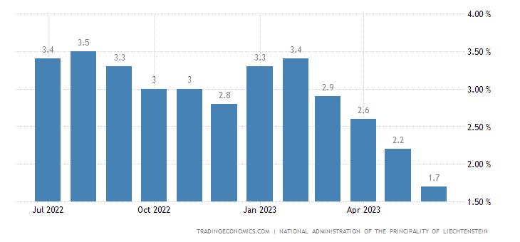 Liechtenstein Inflation Rate