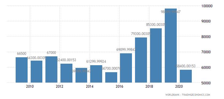 liechtenstein international tourism number of arrivals wb data