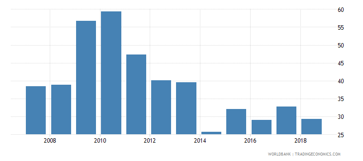 liechtenstein loans from nonresident banks amounts outstanding to gdp percent wb data