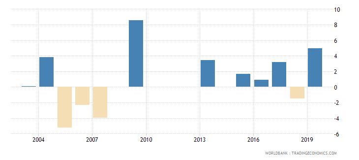 liechtenstein loans from nonresident banks net to gdp percent wb data