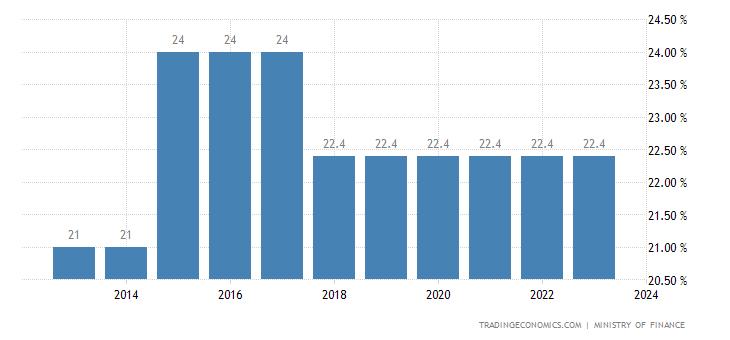 Liechtenstein Personal Income Tax Rate