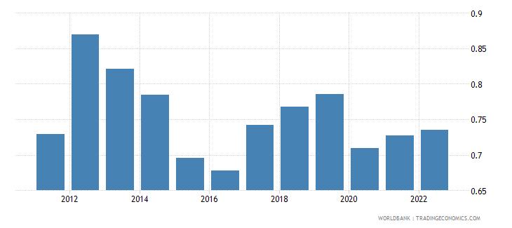 liechtenstein population growth annual percent wb data