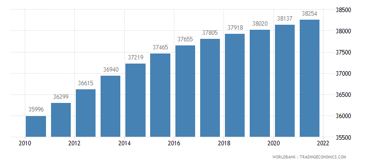liechtenstein population total wb data