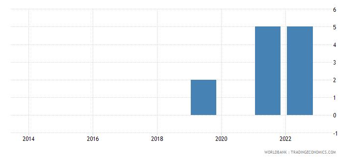 liechtenstein refugee population by country or territory of origin wb data