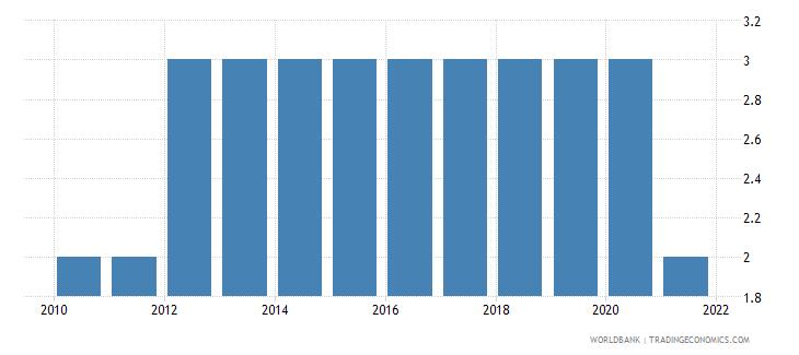 liechtenstein regulatory quality number of sources wb data