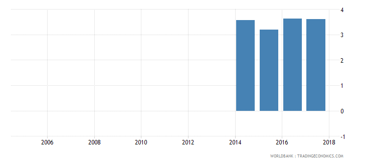 liechtenstein repeaters primary total percent of total enrollment wb data
