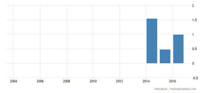 liechtenstein repetition rate in grade 3 of lower secondary general education male percent wb data