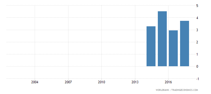 liechtenstein repetition rate in primary education all grades male percent wb data