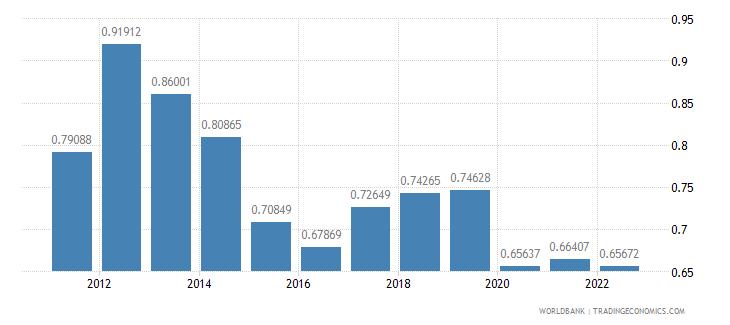 liechtenstein rural population growth annual percent wb data