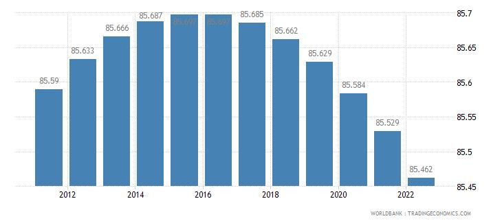 liechtenstein rural population percent of total population wb data