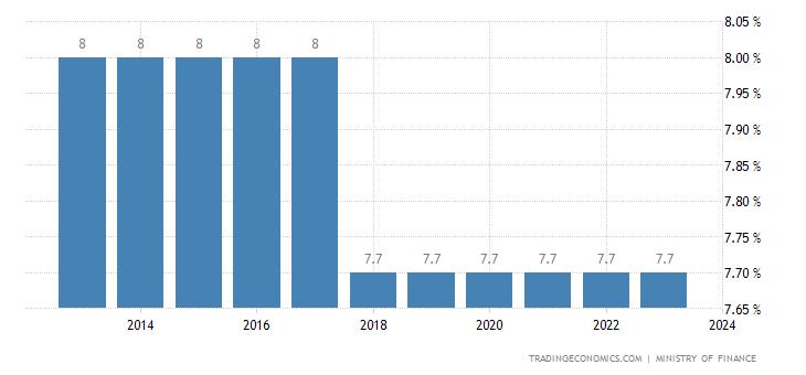 Liechtenstein Sales Tax Rate - VAT