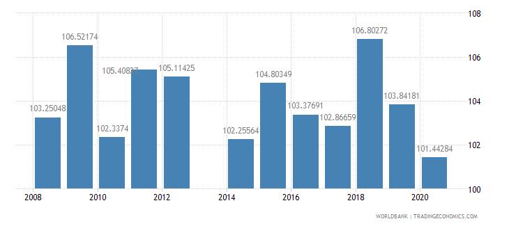 liechtenstein school enrollment primary female percent gross wb data