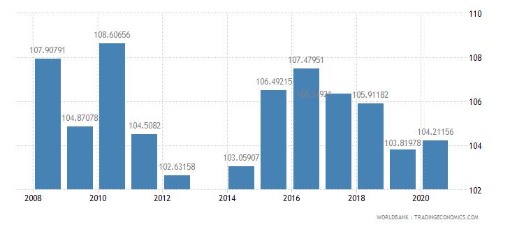 liechtenstein school enrollment primary male percent gross wb data