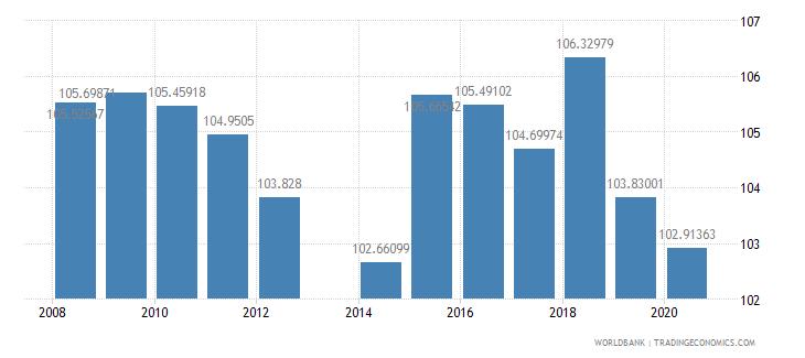 liechtenstein school enrollment primary percent gross wb data