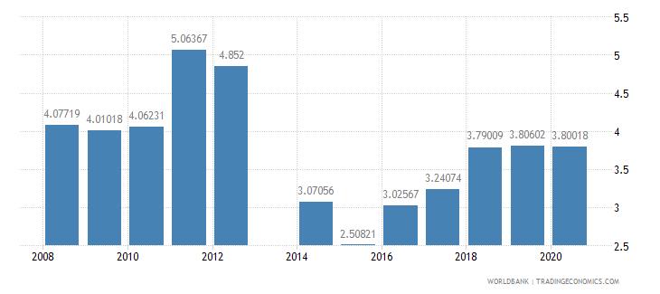 liechtenstein school enrollment secondary private percent of total secondary wb data