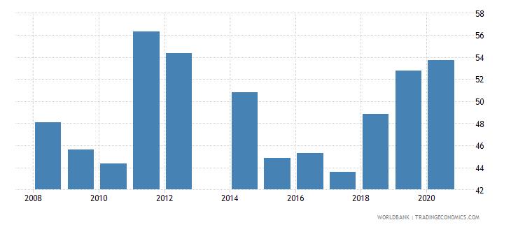 liechtenstein school enrollment tertiary male percent gross wb data