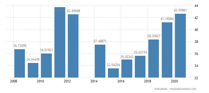 liechtenstein school enrollment tertiary percent gross wb data
