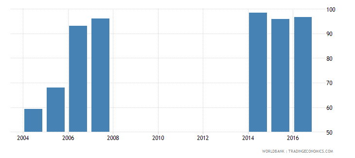 liechtenstein survival rate to the last grade of lower secondary general education female percent wb data