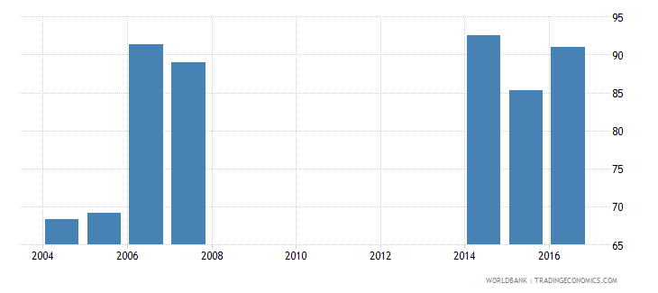 liechtenstein survival rate to the last grade of lower secondary general education male percent wb data