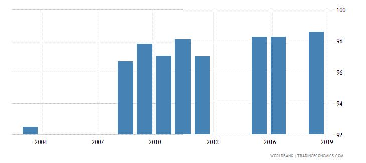 liechtenstein total net enrolment rate lower secondary male percent wb data