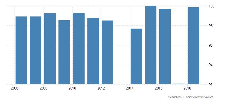 liechtenstein total net enrolment rate primary both sexes percent wb data