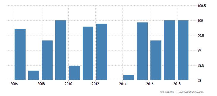 liechtenstein total net enrolment rate primary female percent wb data