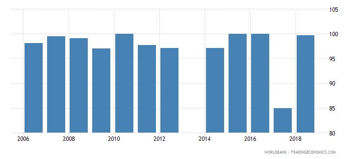liechtenstein total net enrolment rate primary male percent wb data
