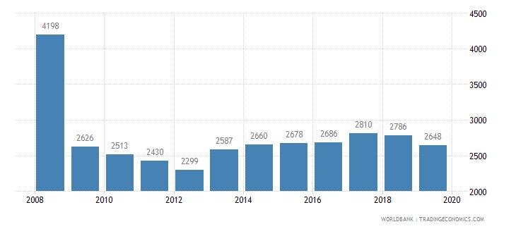 liechtenstein trademark applications total wb data
