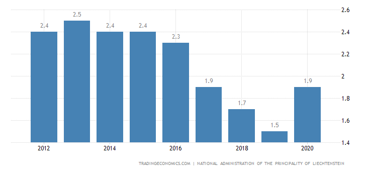 Liechtenstein Unemployment Rate